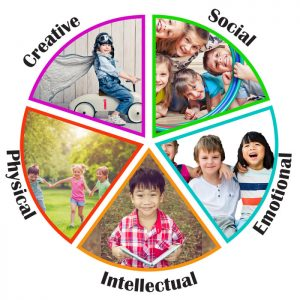 Social, emotional, intellectual, physical and creative daycare